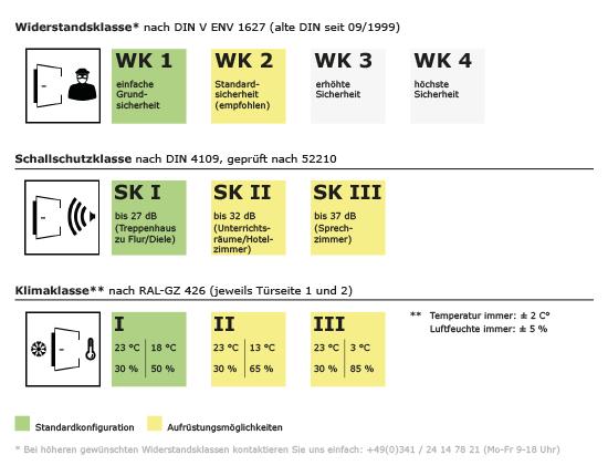 Einbruchschutz, Schallschutz, Wohnungseingangstür, WK