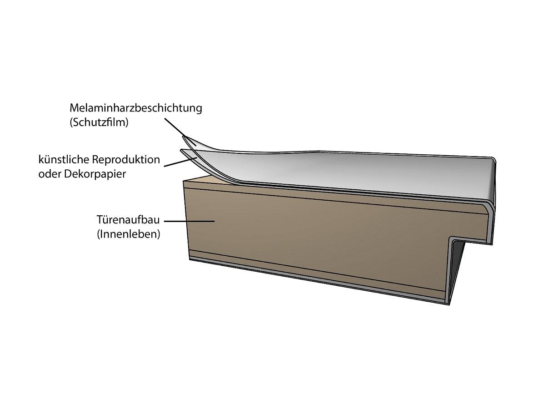 Wie ist eine CPL Laminat Innentür Oberfläche aufgebaut