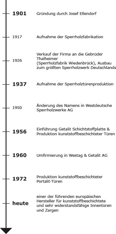 Westag & Getalit, Geschichte