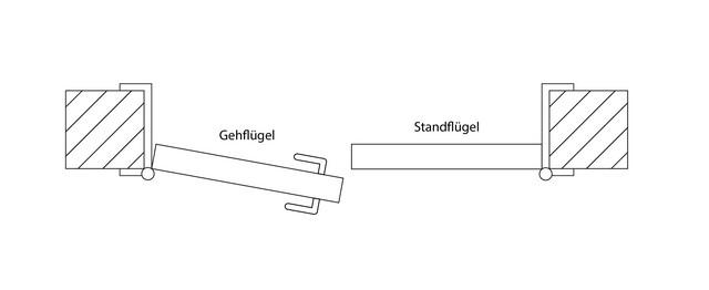 Öffnungsrichtung (DIN rechts und DIN links) bei Doppelflügeltüren
