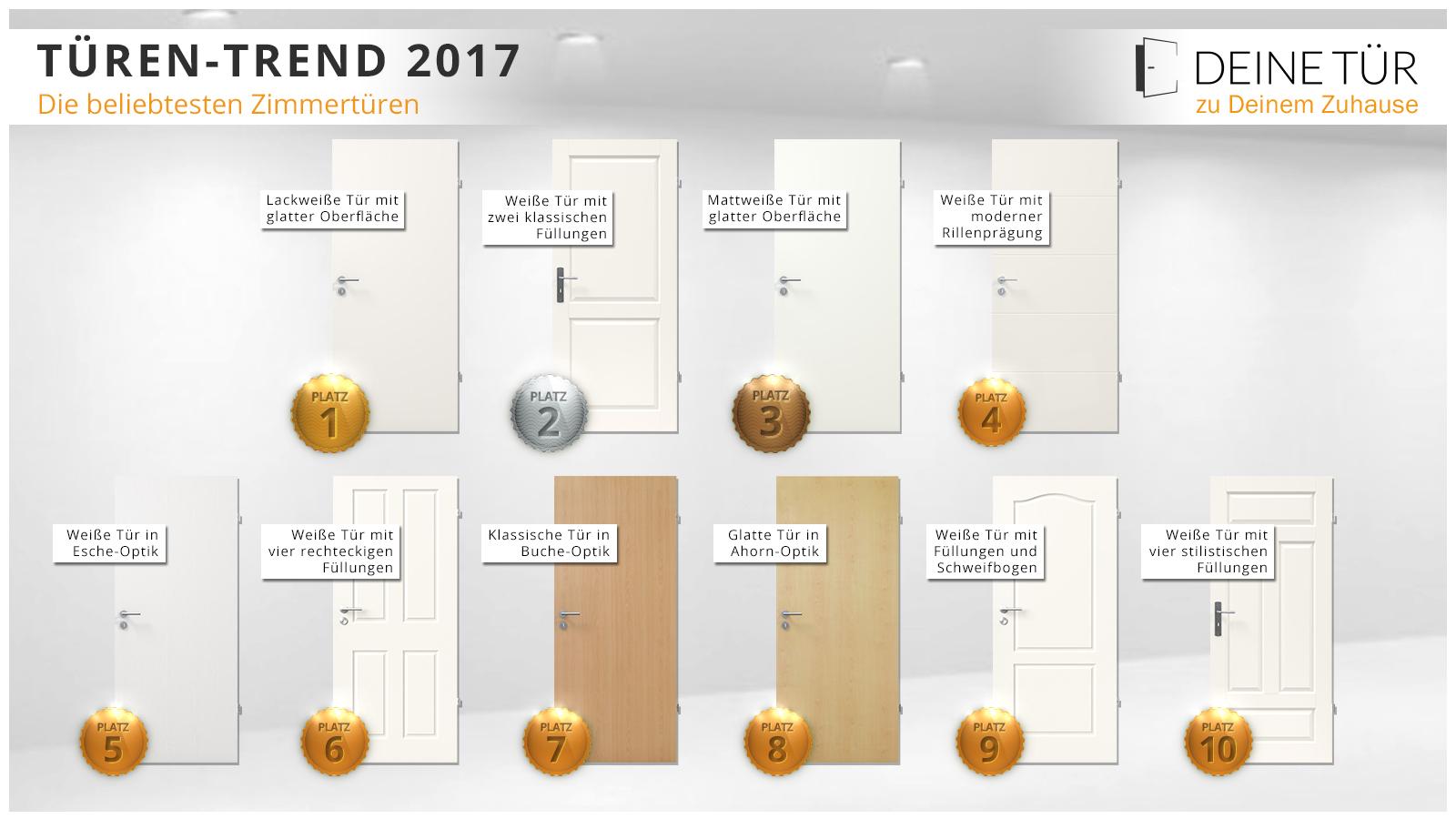 Top-Ten der meistverkauften Innentüren 2017