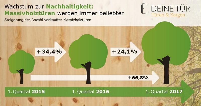 Grafik zur steigenden Nachfrage für Türen aus Massivholz