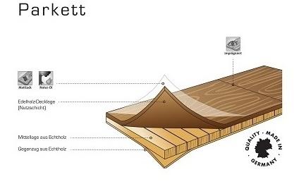 Aufbau von Parkett