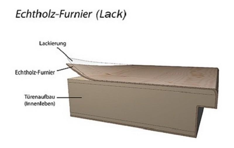Bevorzugt Echtholzfurnierte Türen | Türen-Wiki Wissen VO18
